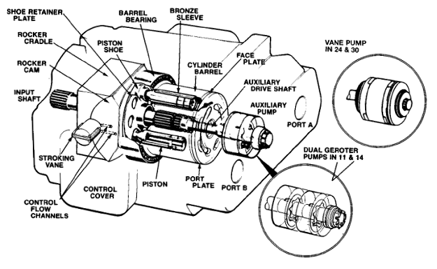 Cat 40 Pin Ecm Wiring Diagram together with Flathead Ford Engines furthermore Pompa Axial 13 besides US20080048159 furthermore CED OUO1002 366 19 08OCT99 1. on low oil pressure